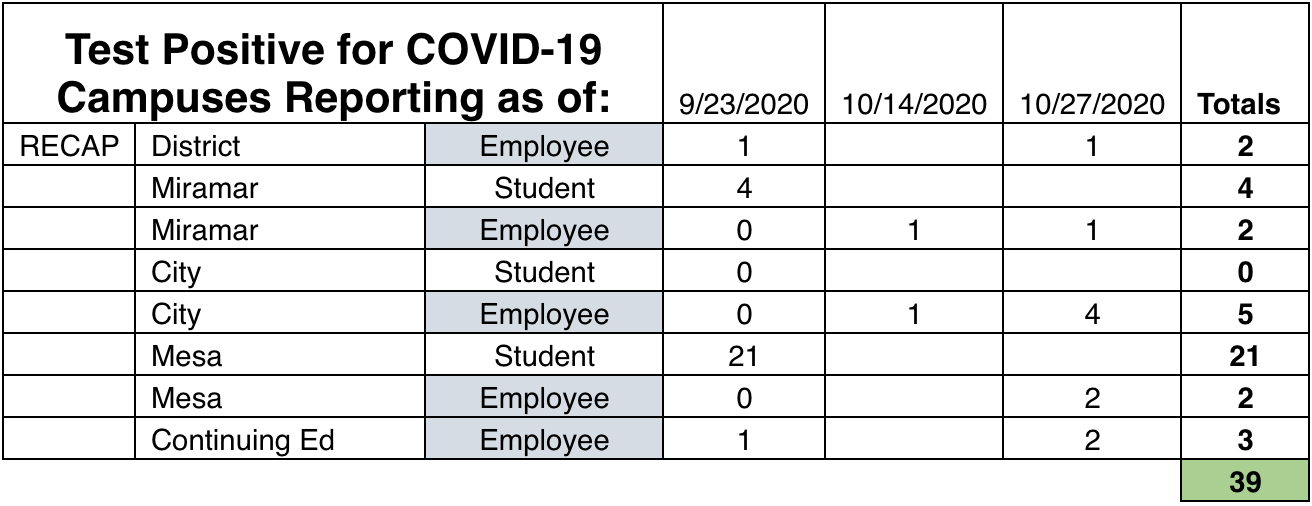 COVID cases at the SDCCD broken down by campus